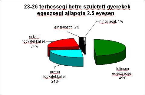 23-26 terhességi hétre született gyerekek egészségi állapota 2,5 évesen