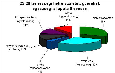 23-26 terhességi hétre született gyerekek egészségi állapota 6 évesen